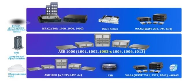 Продукты Cisco для построения интеллектуальных облачных сетей