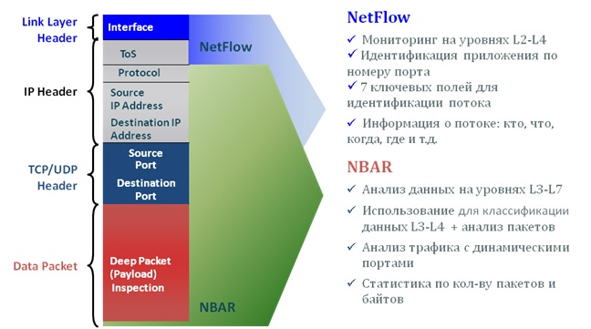 Интеграция NBAR2 и Flexible Netflow