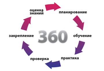 Принцип программы Cisco 360