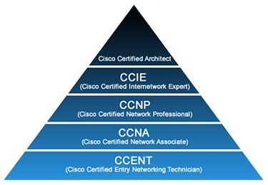 Пирамида сертификационных уровней Cisco.