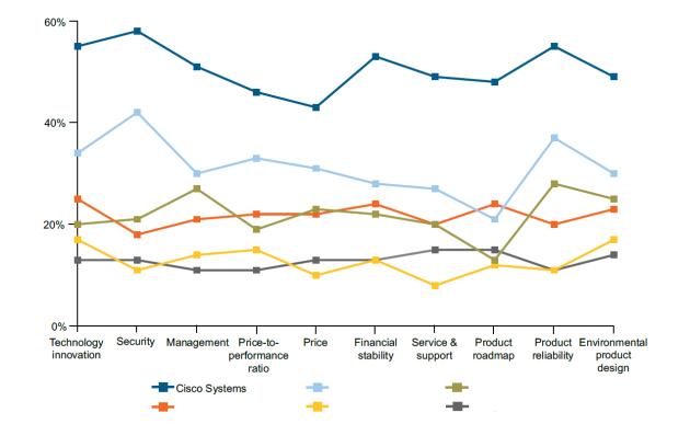 Лидирующие позиции Cisco в области защиты ЦОДов
